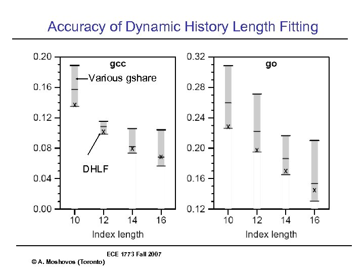 Accuracy of Dynamic History Length Fitting Various gshare DHLF ECE 1773 Fall 2007 ©