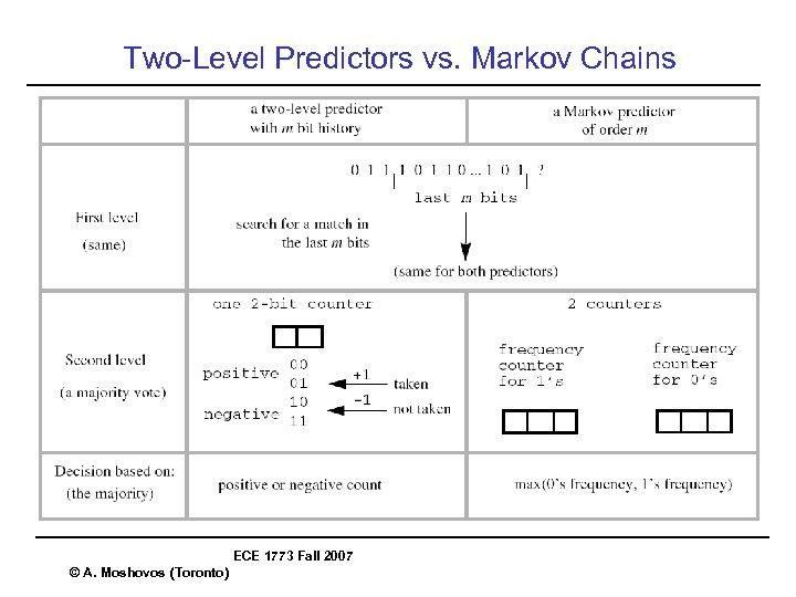 Two-Level Predictors vs. Markov Chains ECE 1773 Fall 2007 © A. Moshovos (Toronto)