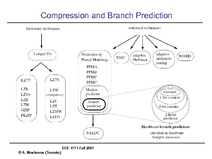 Compression and Branch Prediction ECE 1773 Fall 2007 © A. Moshovos (Toronto)