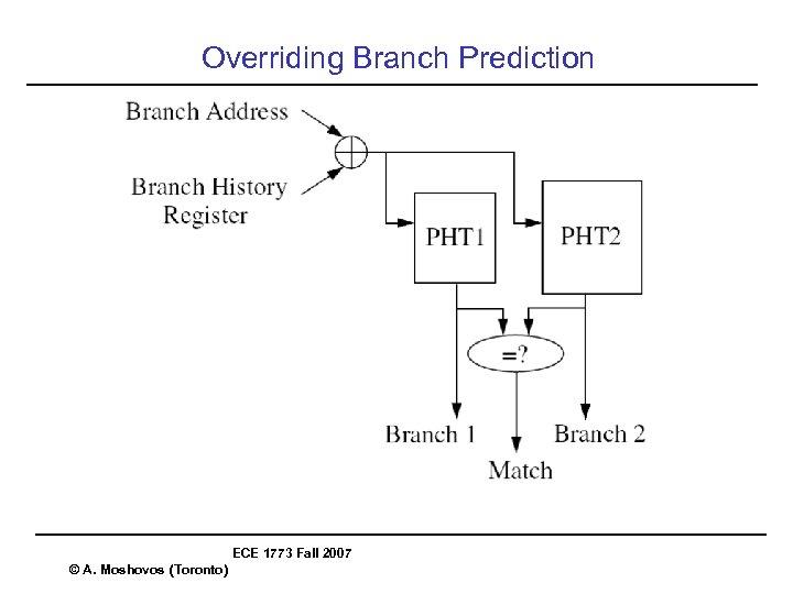 Overriding Branch Prediction ECE 1773 Fall 2007 © A. Moshovos (Toronto)