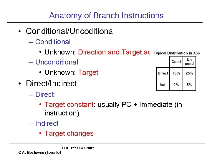 Anatomy of Branch Instructions • Conditional/Uncoditional – Conditional • Unknown: Direction and Target address