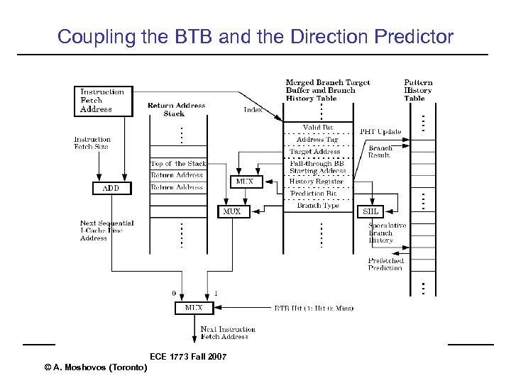 Coupling the BTB and the Direction Predictor ECE 1773 Fall 2007 © A. Moshovos