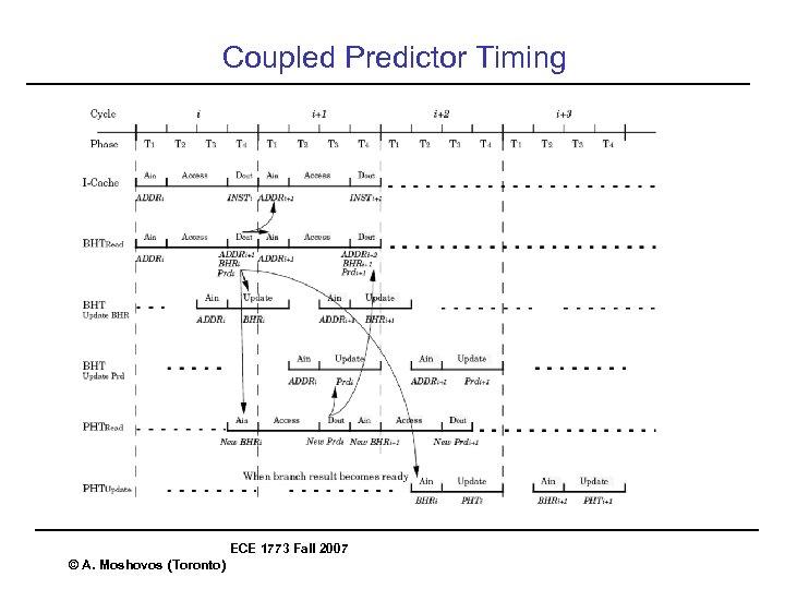 Coupled Predictor Timing ECE 1773 Fall 2007 © A. Moshovos (Toronto)