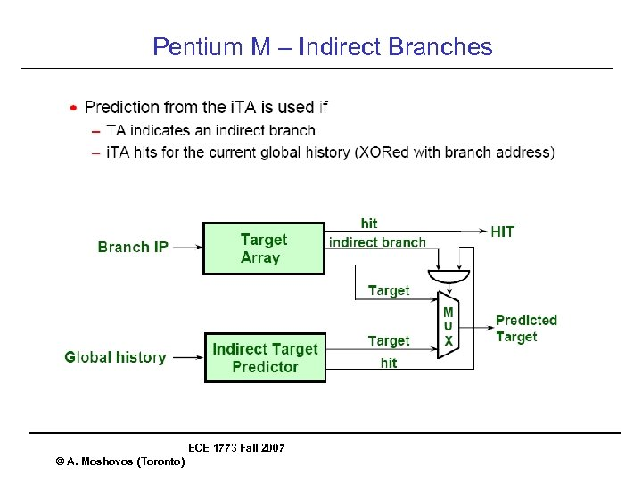 Pentium M – Indirect Branches ECE 1773 Fall 2007 © A. Moshovos (Toronto)