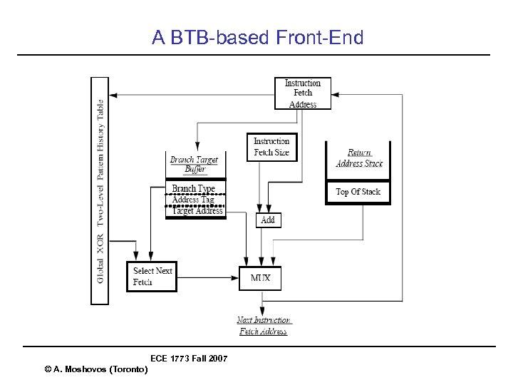 A BTB-based Front-End ECE 1773 Fall 2007 © A. Moshovos (Toronto)