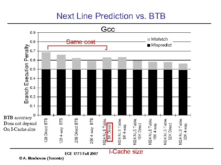 Next Line Prediction vs. BTB Same cost BTB accuracy Does not depend On I-Cache