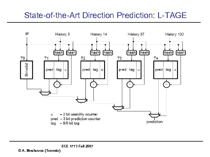 State-of-the-Art Direction Prediction: L-TAGE ECE 1773 Fall 2007 © A. Moshovos (Toronto)