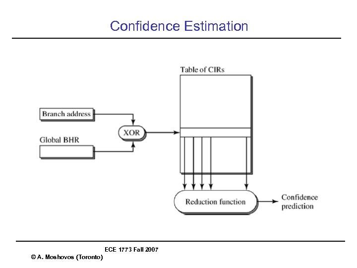 Confidence Estimation ECE 1773 Fall 2007 © A. Moshovos (Toronto)