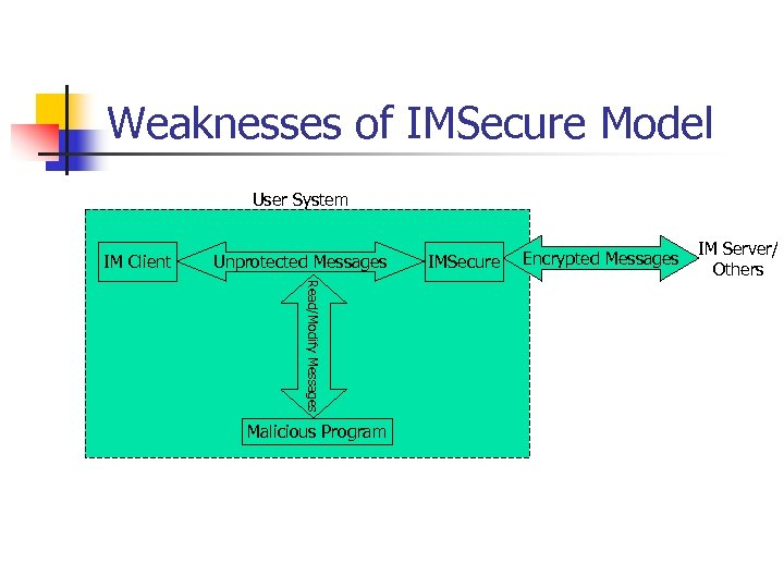 Weaknesses of IMSecure Model User System IM Client Unprotected Messages Read/Modify Messages Malicious Program