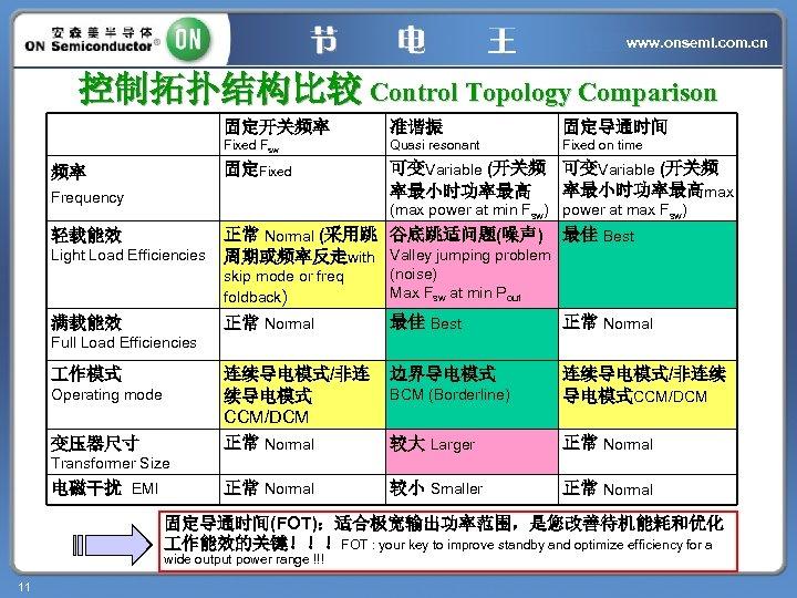 www. onsemi. com. cn 控制拓扑结构比较 Control Topology Comparison 固定开关频率 固定导通时间 Quasi resonant Fixed on