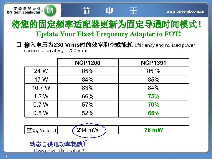 www. onsemi. com. cn 将您的固定频率适配器更新为固定导通时间模式! Update Your Fixed Frequency Adapter to FOT! q 输入电压为