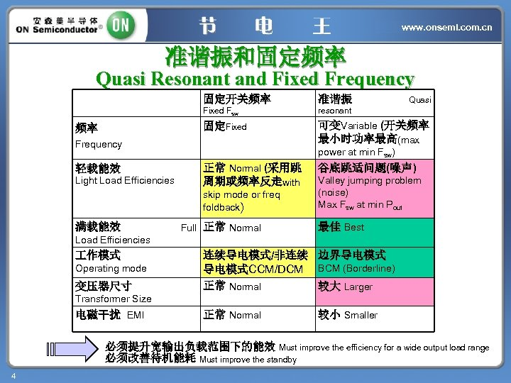 www. onsemi. com. cn 准谐振和固定频率 Quasi Resonant and Fixed Frequency 固定开关频率 resonant 固定Fixed 频率