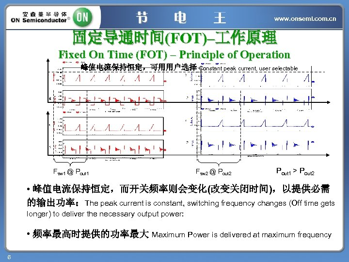 www. onsemi. com. cn 固定导通时间(FOT)– 作原理 Fixed On Time (FOT) – Principle of Operation