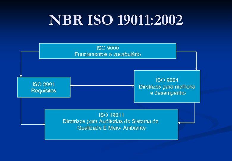 NBR ISO 19011: 2002 ISO 9000 Fundamentos e vocabulário ISO 9001 Requisitos ISO 9004