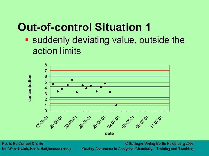 Out-of-control Situation 1 § suddenly deviating value, outside the action limits Koch, M. :