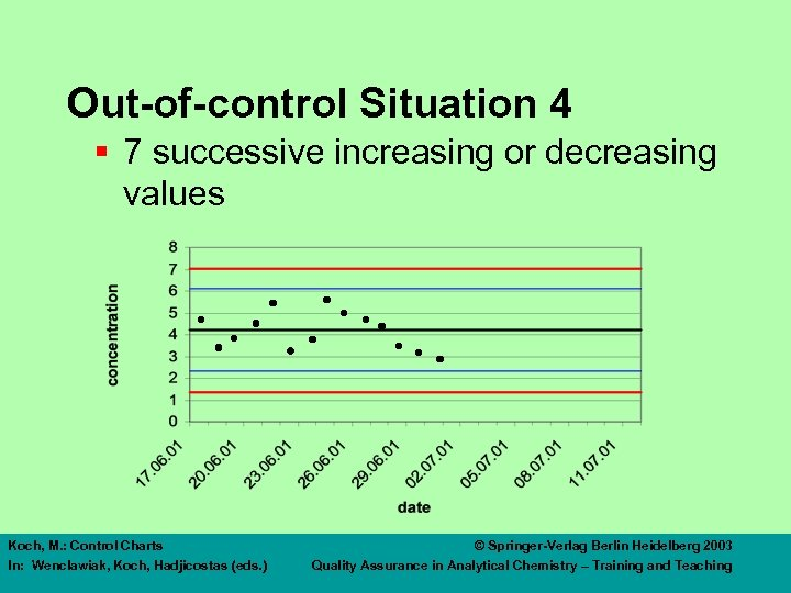 Out-of-control Situation 4 § 7 successive increasing or decreasing values Koch, M. : Control