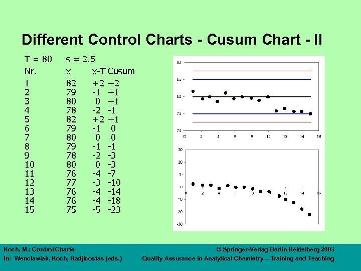 Different Control Charts - Cusum Chart - II T = 80 Nr. 1 2