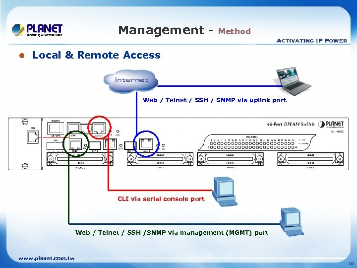 Management l Method Local & Remote Access Web / Telnet / SSH / SNMP