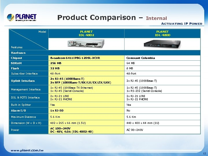 Product Comparison – Internal PLANET IDL-4802 Model PLANET IDL-4800 Features Hardware Chipset Broadcom 6411