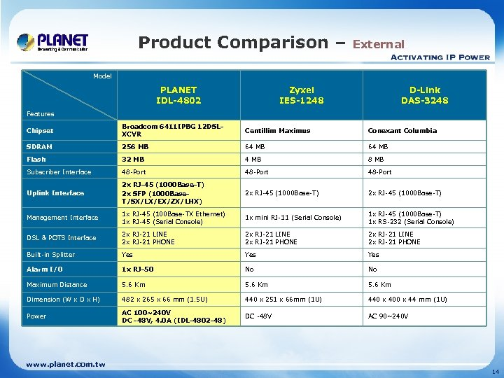 Product Comparison – External Model PLANET IDL-4802 Zyxel IES-1248 D-Link DAS-3248 Features Chipset Broadcom