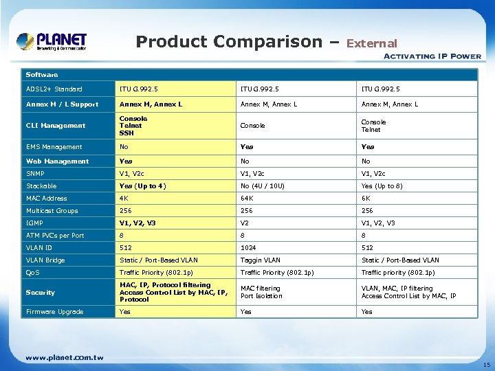 Product Comparison – External Software ADSL 2+ Standard ITU G. 992. 5 Annex M