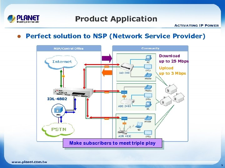 Product Application l Perfect solution to NSP (Network Service Provider) Download up to 25