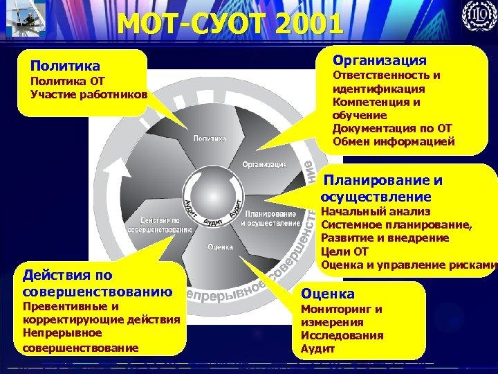 МОТ-СУОТ 2001 Политика ОТ Участие работников Организация Ответственность и идентификация Компетенция и обучение Документация