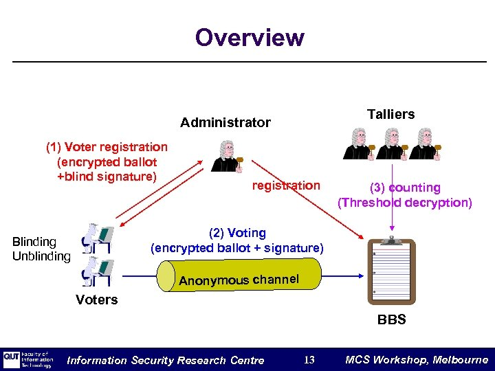 Overview Talliers Administrator (1) Voter registration (encrypted ballot +blind signature) registration (3) counting (Threshold