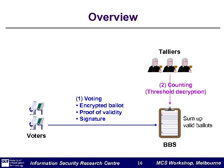 Overview Talliers (2) Counting (Threshold decryption) (1) Voting • Encrypted ballot • Proof of