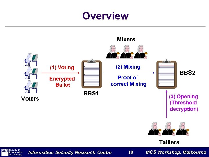 Overview Mixers (1) Voting Encrypted Ballot Voters (2) Mixing Proof of correct Mixing BBS