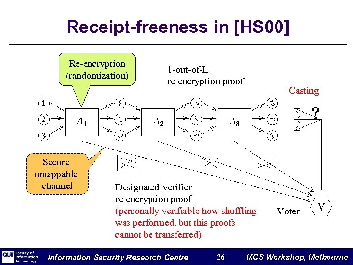Receipt-freeness in [HS 00] Re-encryption (randomization) Secure untappable channel 1 -out-of-L re-encryption proof Casting