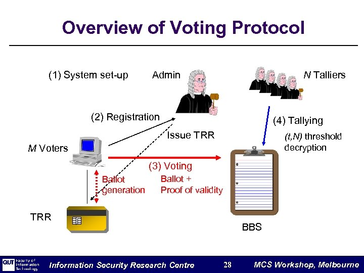 Overview of Voting Protocol (1) System set-up Admin N Talliers (2) Registration (4) Tallying