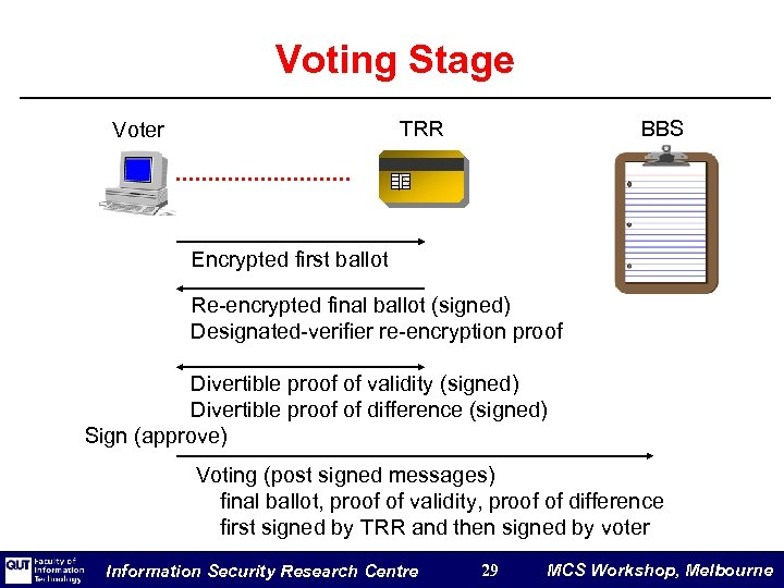 Voting Stage TRR Voter BBS Encrypted first ballot Re-encrypted final ballot (signed) Designated-verifier re-encryption