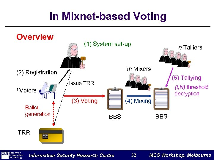 In Mixnet-based Voting Overview (1) System set-up n Talliers m Mixers (2) Registration (5)