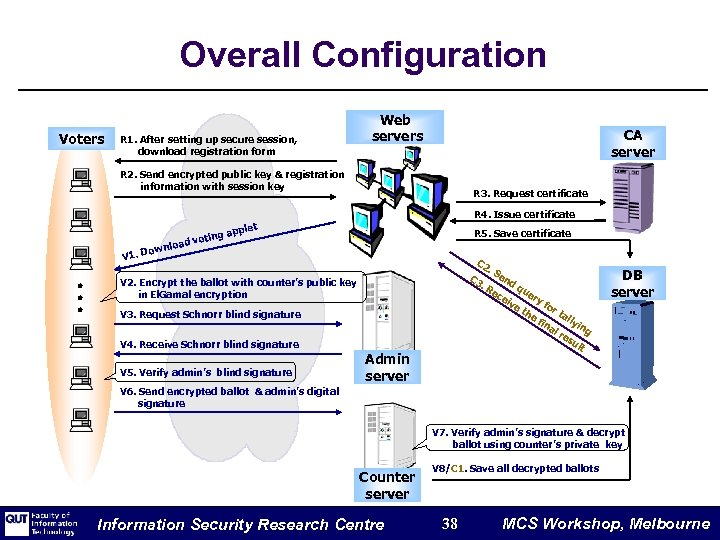 Overall Configuration Voters R 1. After setting up secure session, download registration form Web