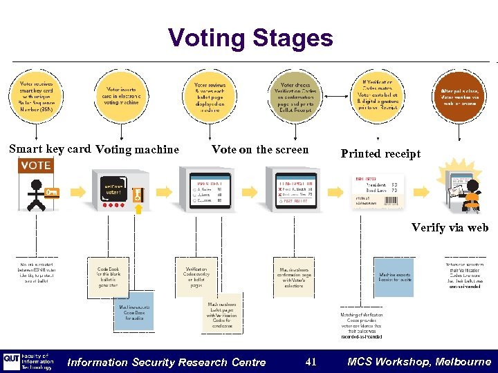 Voting Stages Smart key card Voting machine Vote on the screen Printed receipt Verify