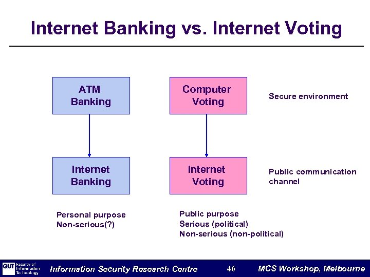 Internet Banking vs. Internet Voting ATM Banking Computer Voting Internet Banking Internet Voting Personal