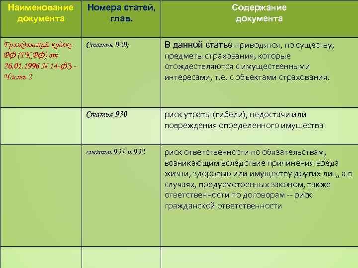 Наименование документа Гражданский кодекс РФ (ГК РФ) от 26. 01. 1996 N 14 -ФЗ