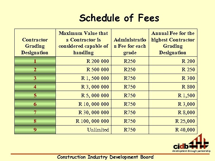 Schedule of Fees Contractor Grading Designation Maximum Value that a Contractor is considered capable