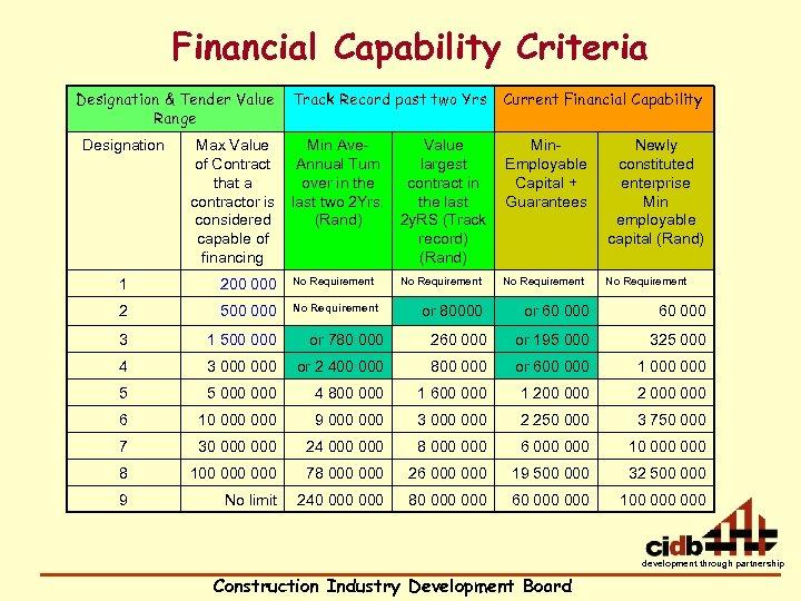 Financial Capability Criteria Designation & Tender Value Range Designation Track Record past two Yrs