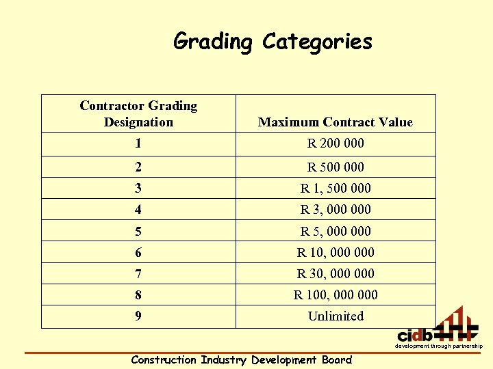 Grading Categories Contractor Grading Designation Maximum Contract Value 1 R 200 000 2 R