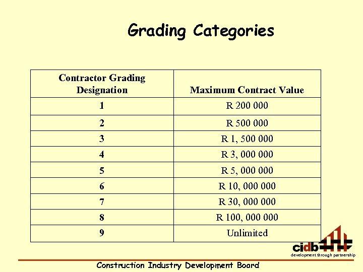 Grading Categories Contractor Grading Designation Maximum Contract Value 1 R 200 000 2 R