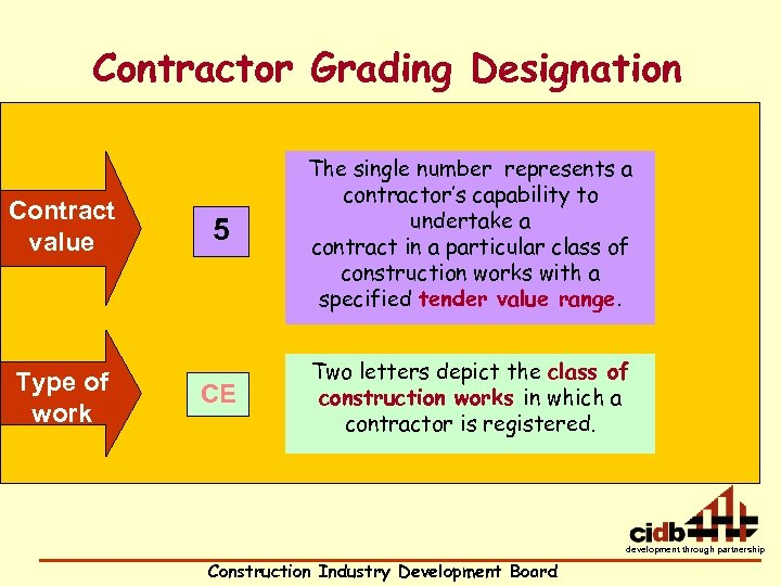 Contractor Grading Designation Contract value Type of work 5 The single number represents a