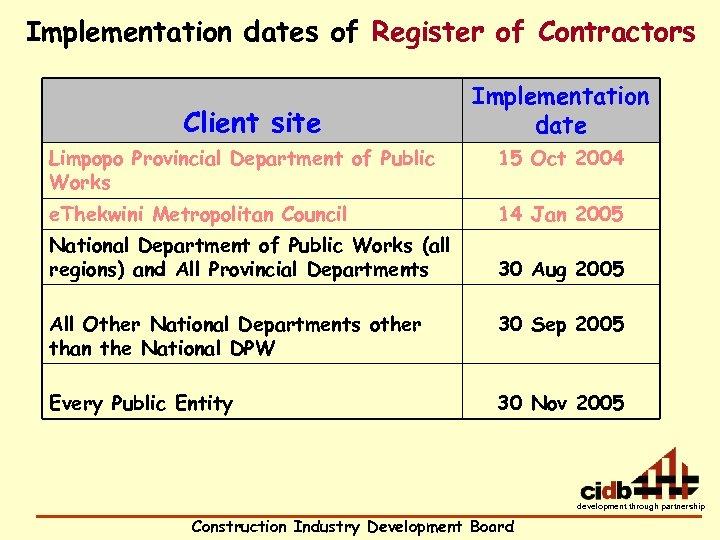 Implementation dates of Register of Contractors Client site Implementation date Limpopo Provincial Department of