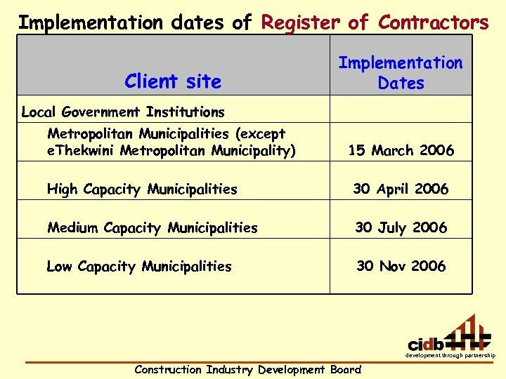 Implementation dates of Register of Contractors Client site Implementation Dates Local Government Institutions Metropolitan