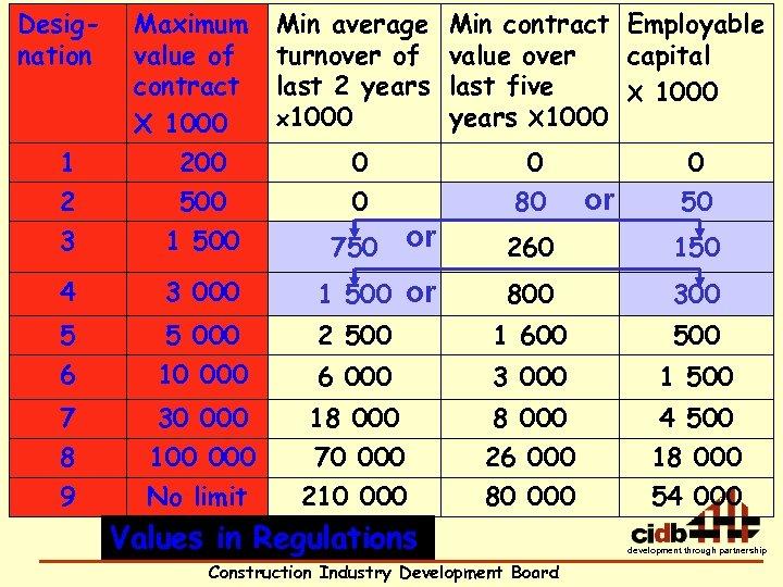 Designation Maximum value of contract X 1000 1 2 3 200 500 1 500