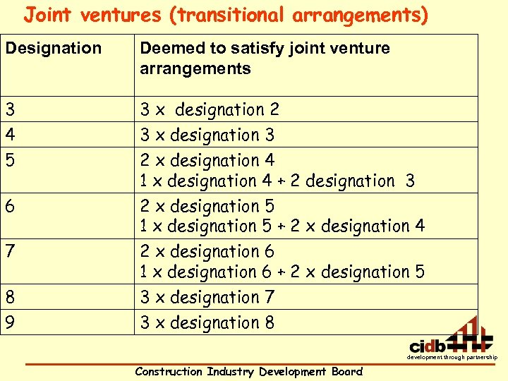 Joint ventures (transitional arrangements) Designation Deemed to satisfy joint venture arrangements 3 4 3