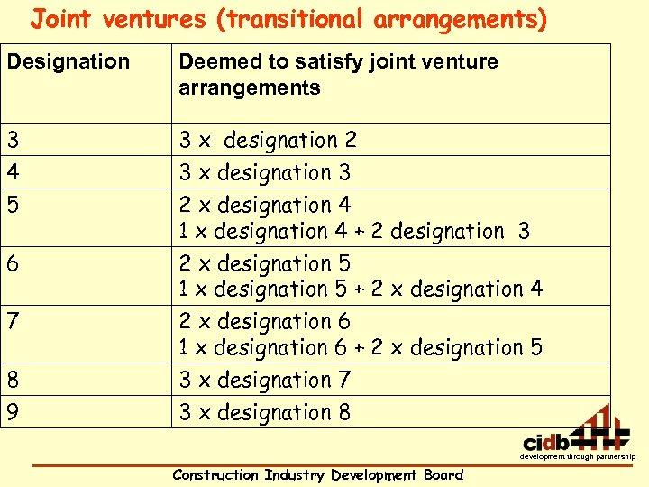 Joint ventures (transitional arrangements) Designation Deemed to satisfy joint venture arrangements 3 4 3
