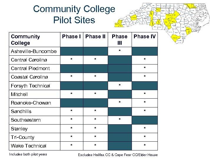 Community College Pilot Sites Community College Phase II Asheville-Buncombe Central Carolina Phase III *