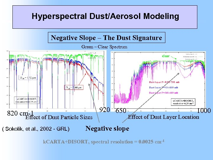 Hyperspectral Dust/Aerosol Modeling Negative Slope – The Dust Signature Green – Clear Spectrum 820